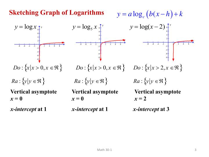 Sketching Graph of Logarithms