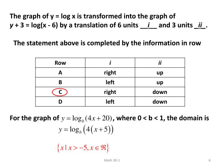The graph of y = log x is transformed into the graph of