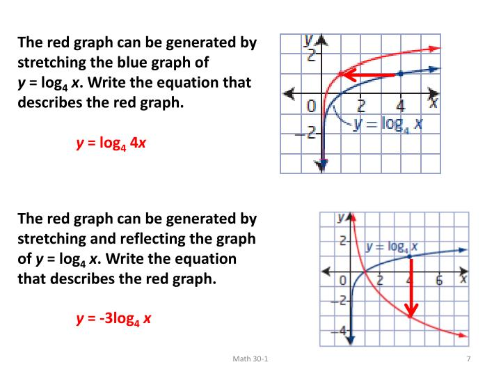 The red graph can be generated by