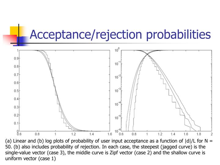 Acceptance/rejection probabilities