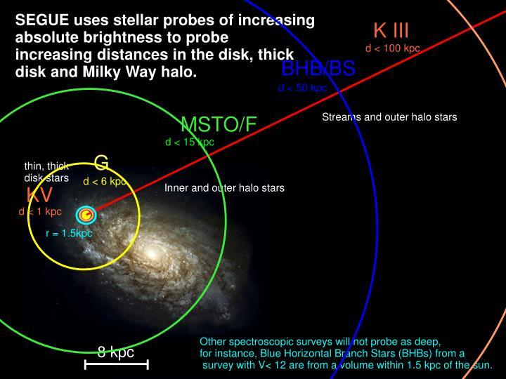 SEGUE uses stellar probes of increasing