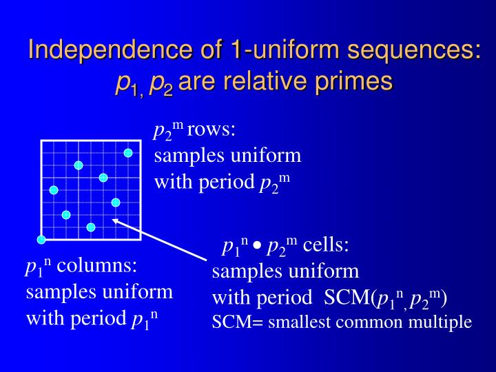 Independence of 1-uniform sequences: