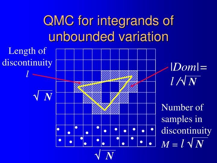 QMC for integrands of unbounded variation