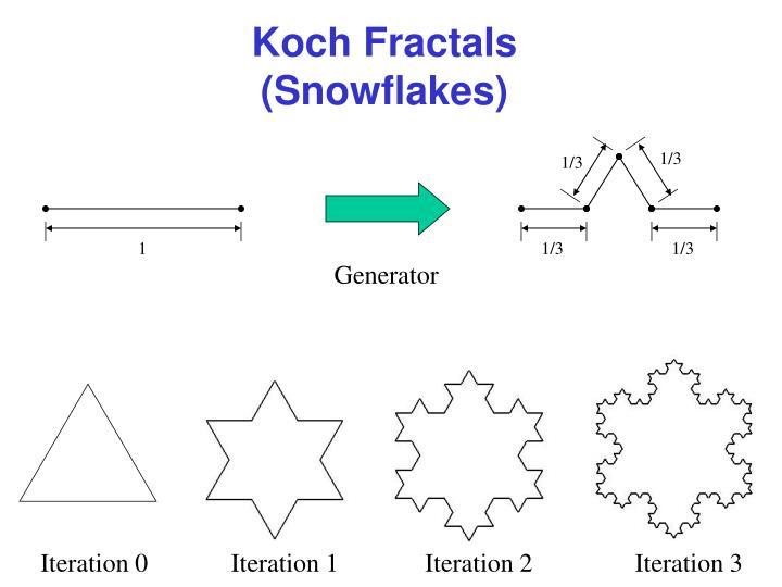 Koch Fractals (Snowflakes)