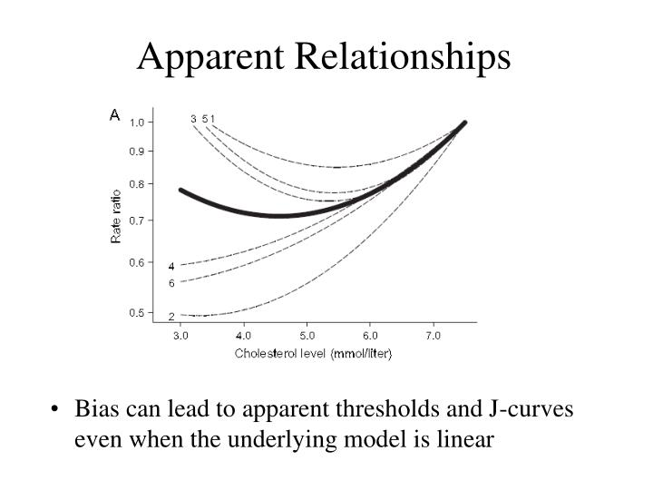 Apparent Relationships