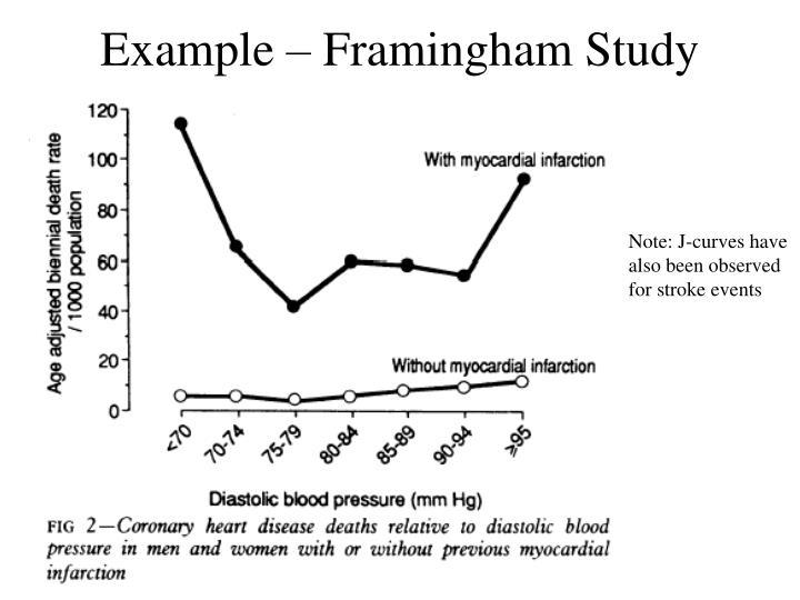 Example – Framingham Study