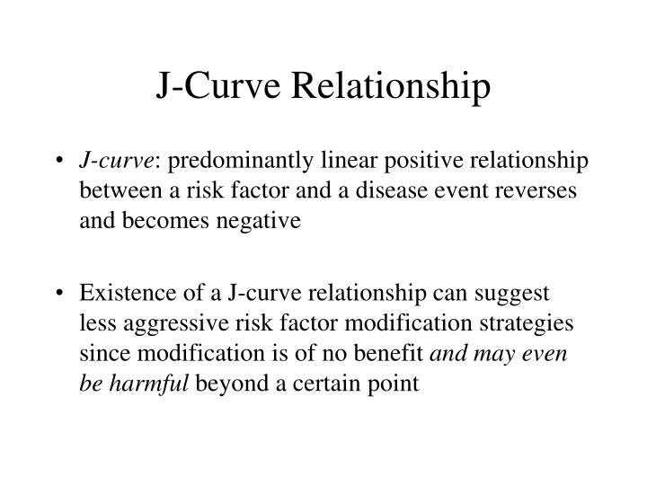 J-Curve Relationship