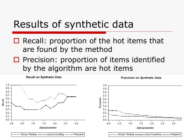 Results of synthetic data