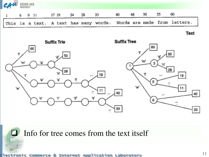 Info for tree comes from the text itself