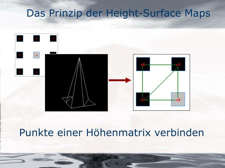 Das Prinzip der Height-Surface Maps