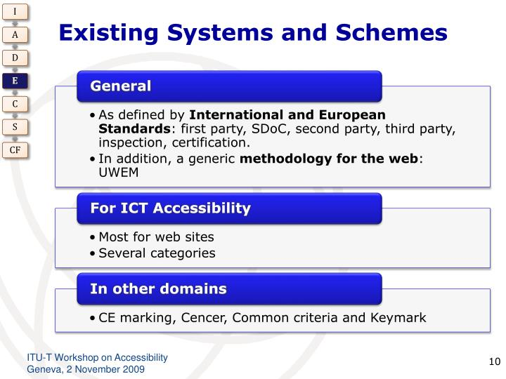 Existing Systems and Schemes