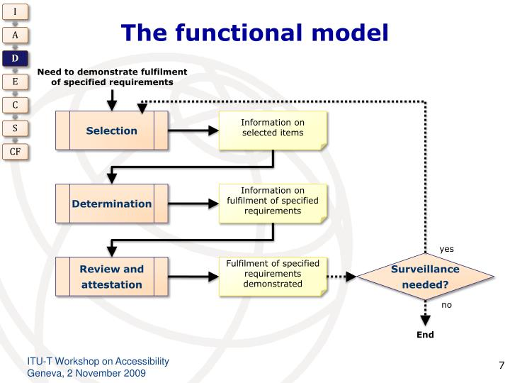 The functional model