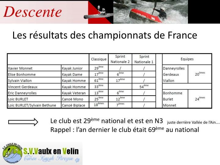 Les résultats des championnats de France