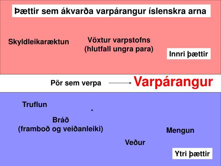 Þættir sem ákvarða varpárangur íslenskra arna
