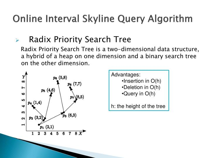 Online Interval Skyline Query Algorithm