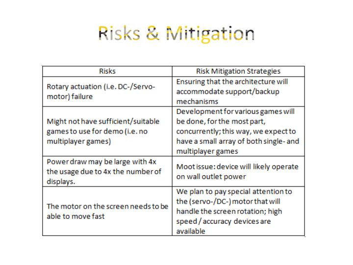 Risks & Mitigation