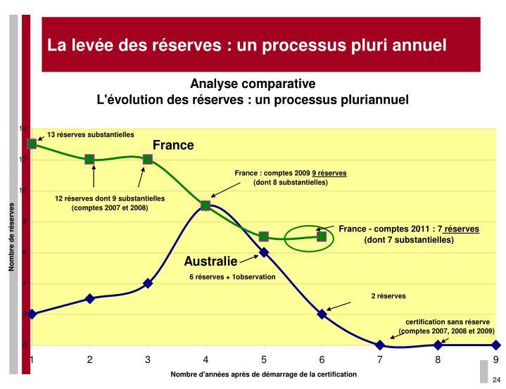 La levée des réserves : un processus pluri annuel