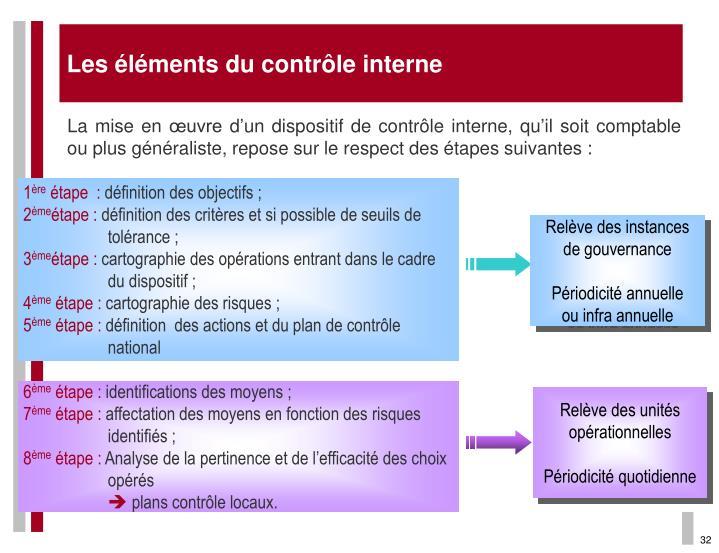 Les éléments du contrôle interne
