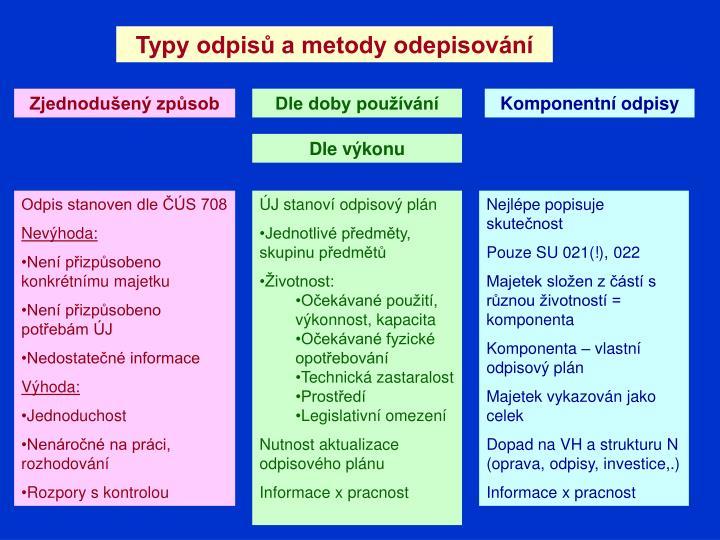 Typy odpisů a metody odepisování