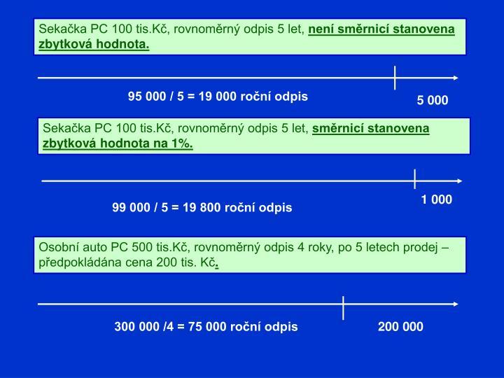 Sekačka PC 100 tis.Kč, rovnoměrný odpis 5 let,