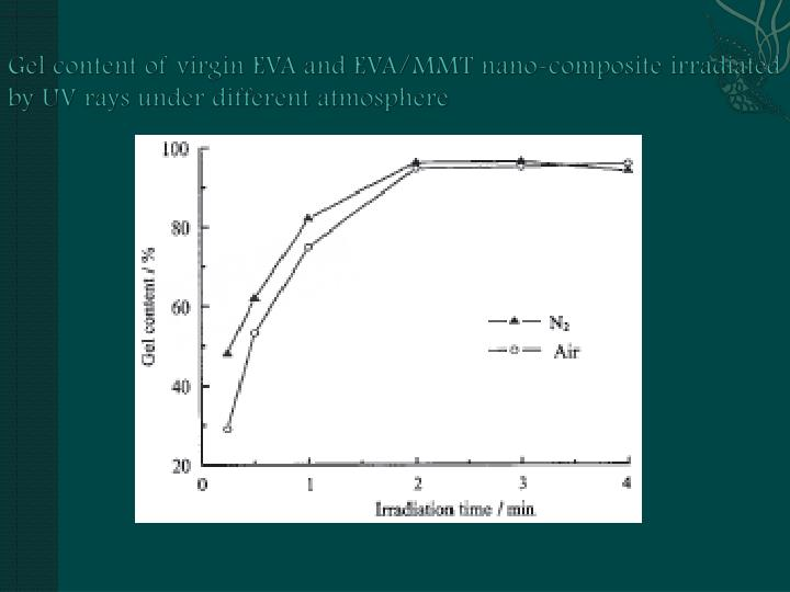 Gel content of virgin EVA and EVA/MMT