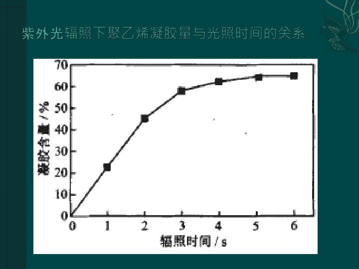 紫外光辐照下聚乙烯凝胶量与光照时间的关系