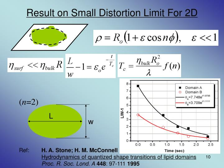 Result on Small Distortion Limit For 2D
