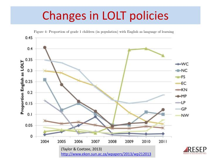 Changes in LOLT policies