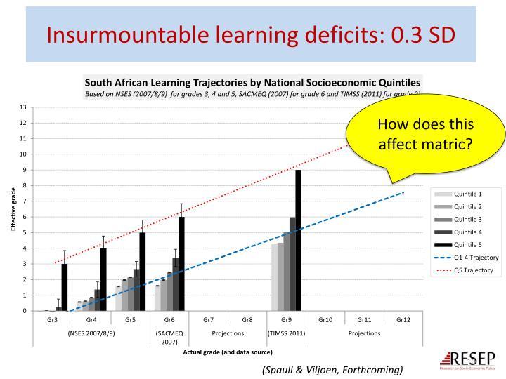 Insurmountable learning
