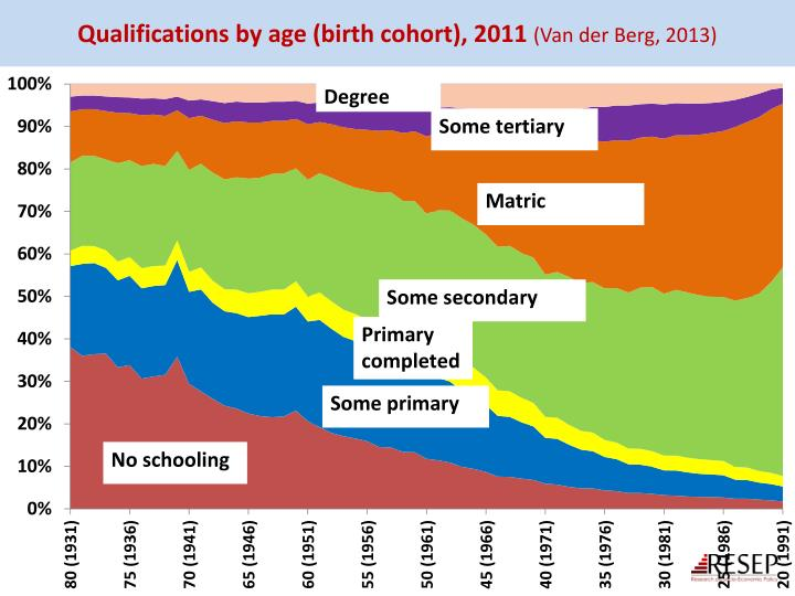 Qualifications by age (birth cohort), 2011