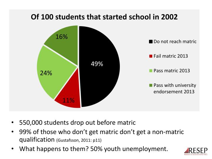 550,000 students drop out before matric