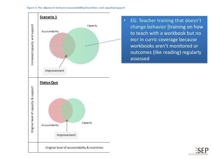 EG: Teacher training that doesn't change behavior