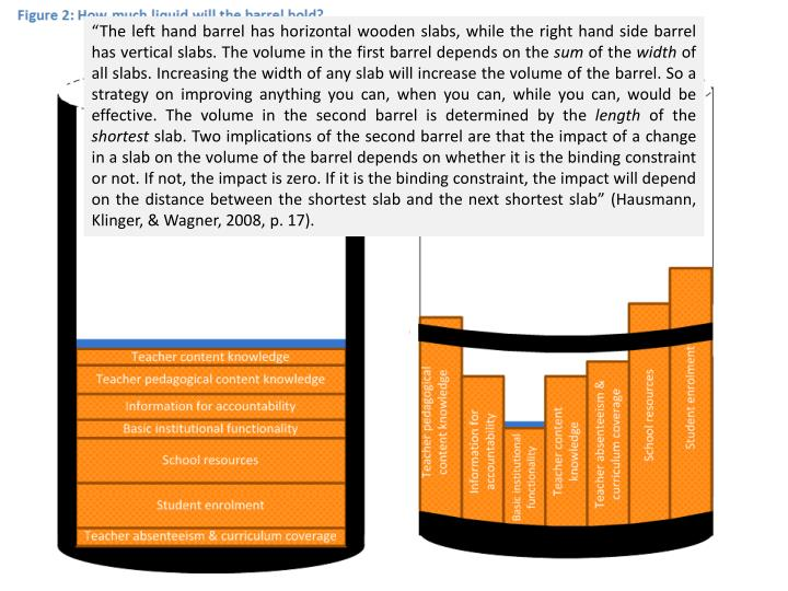 """""""The left hand barrel has horizontal wooden slabs, while the right hand side barrel has vertical slabs. The volume in the first barrel depends on the"""
