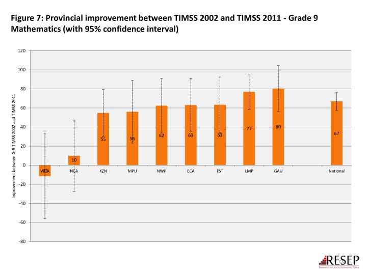 Figure 7: Provincial improvement between TIMSS 2002 and TIMSS 2011 - Grade 9 Mathematics (with 95% confidence interval)