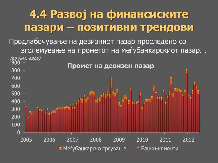 4.4 Развој на финансиските пазари – позитивни трендови