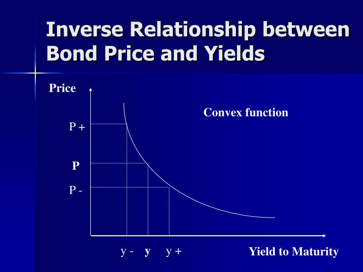 Inverse Relationship between Bond Price and Yields