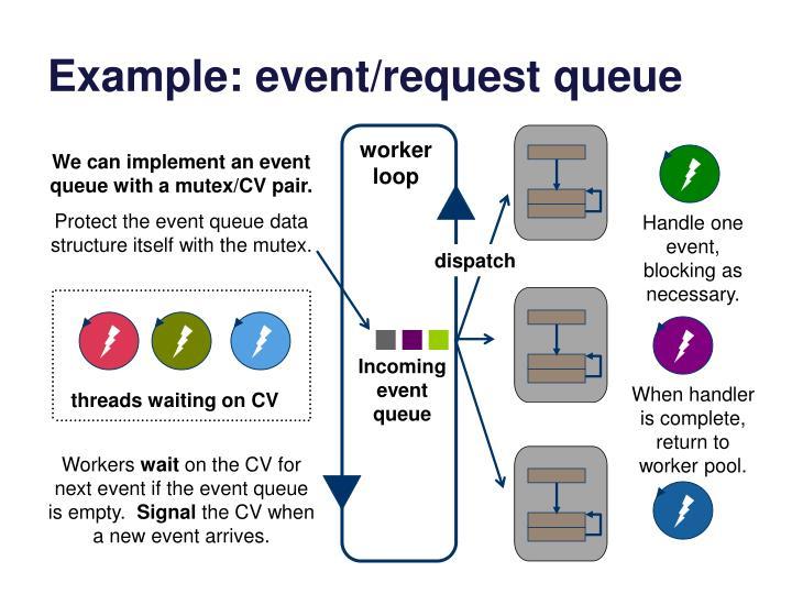 Example: event/request queue