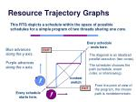 resource trajectory graphs1