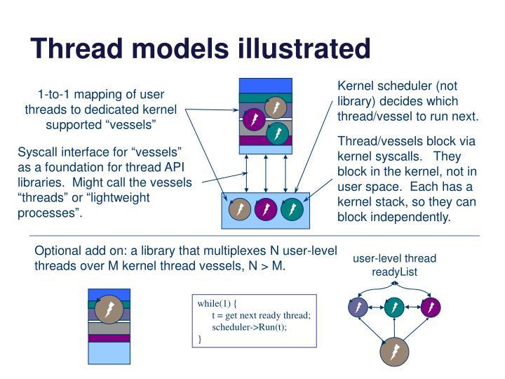 Thread models illustrated