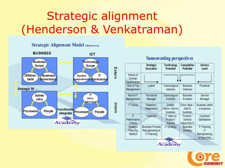 Strategic alignment (Henderson & Venkatraman) 1993)