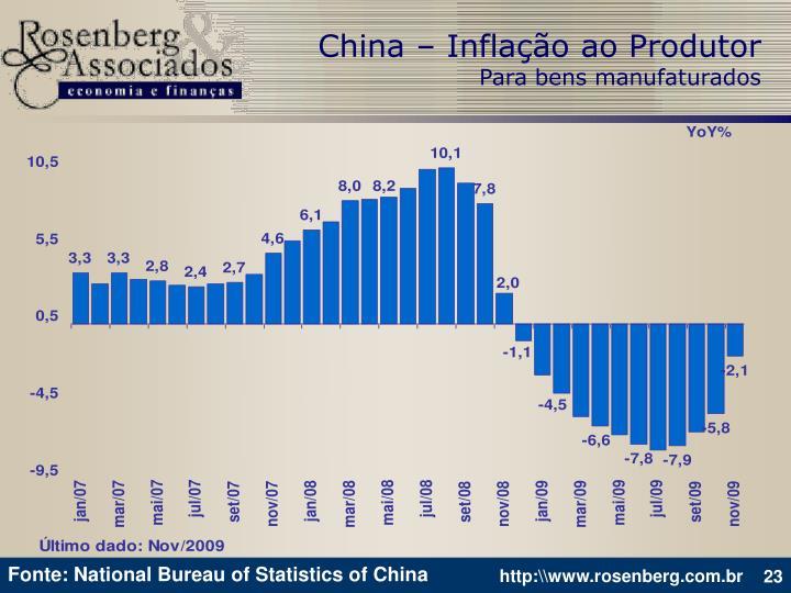 China – Inflação ao Produtor