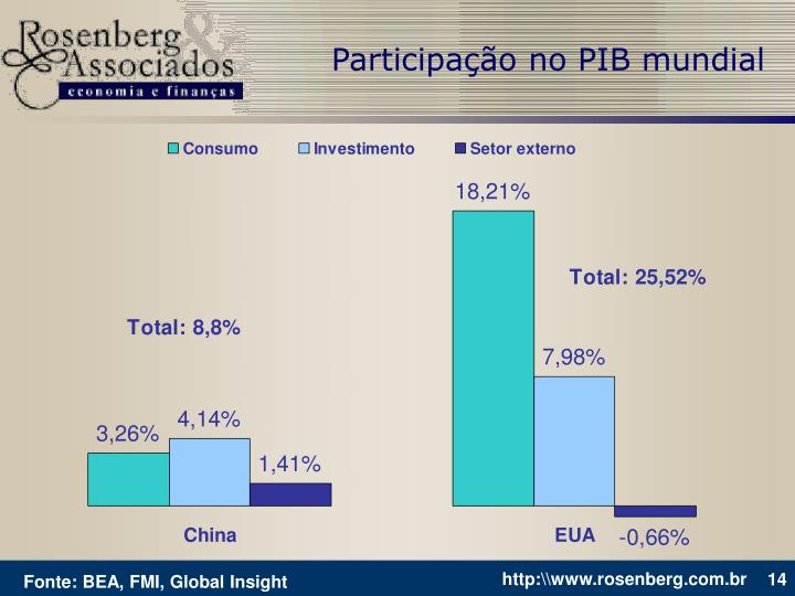 Participação no PIB mundial