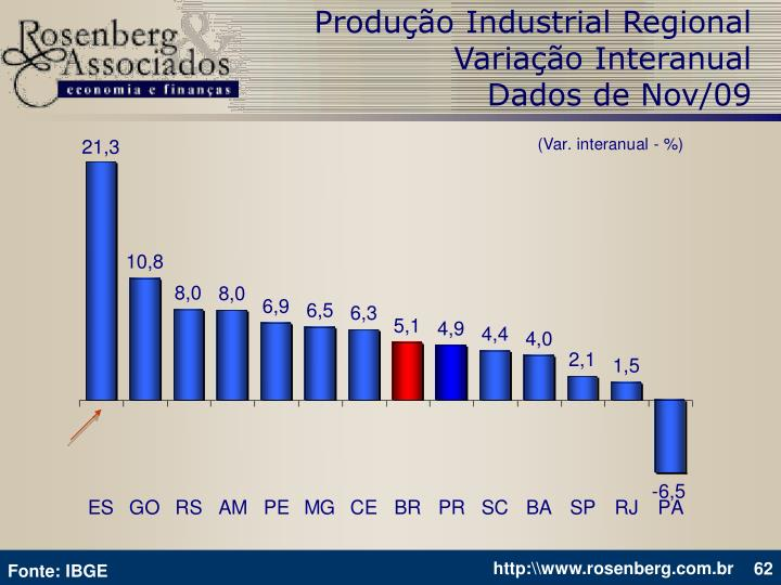Produção Industrial Regional
