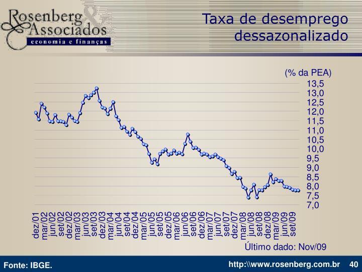 Taxa de desemprego dessazonalizado