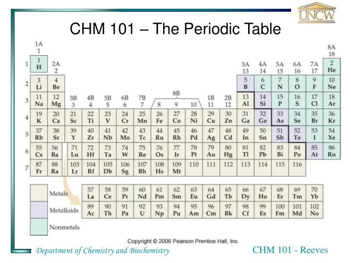 CHM 101 – The Periodic Table