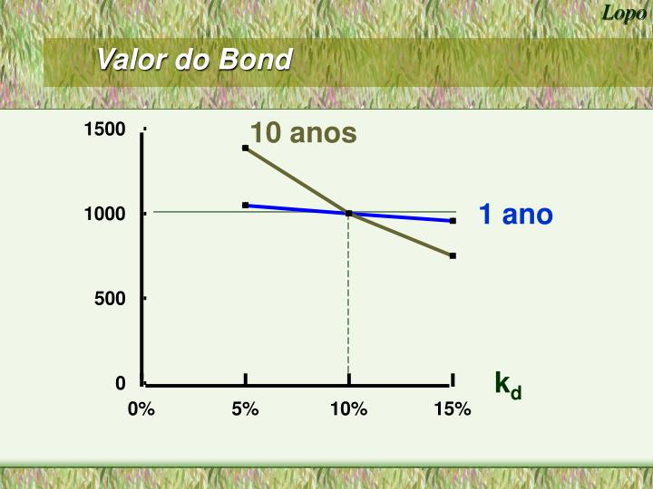 Valor do Bond