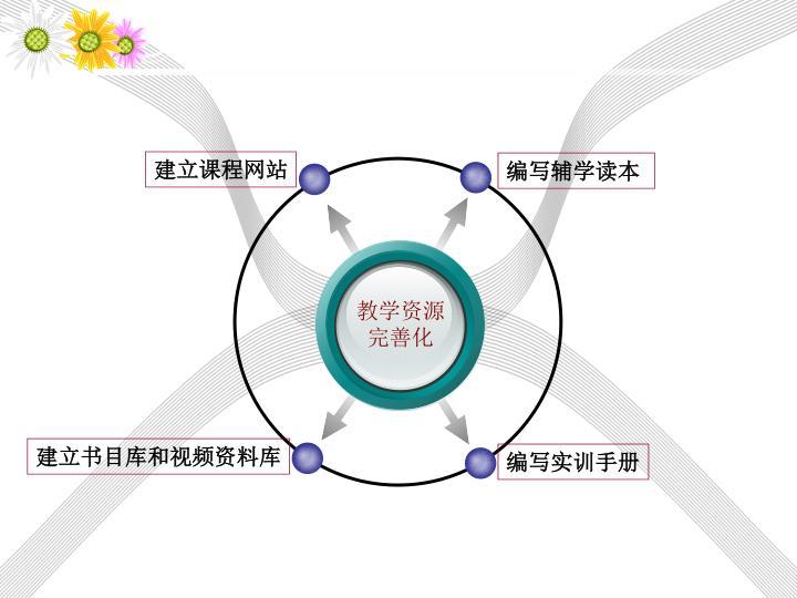建立课程网站