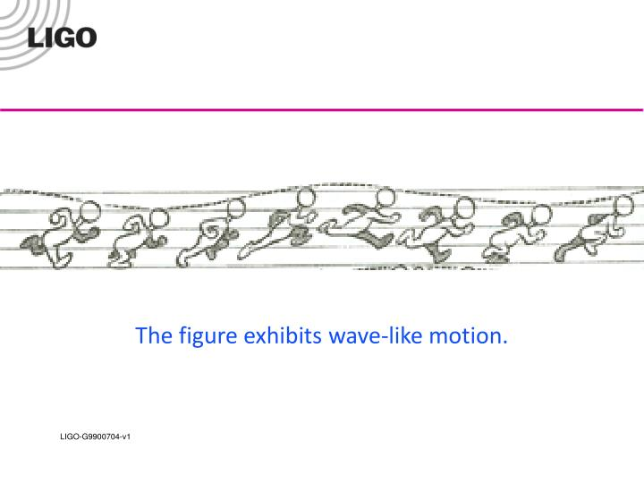 The figure exhibits wave-like motion.