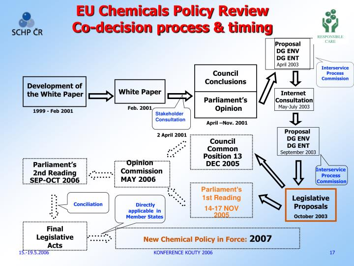 EU Chemicals Policy Review