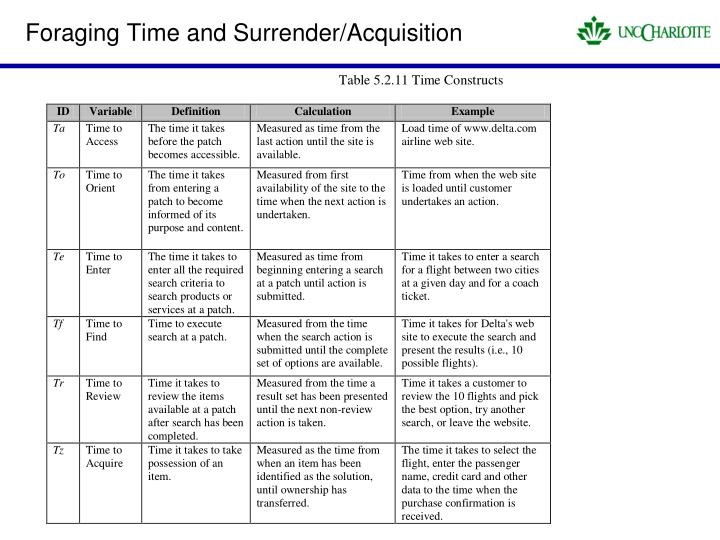 Foraging Time and Surrender/Acquisition